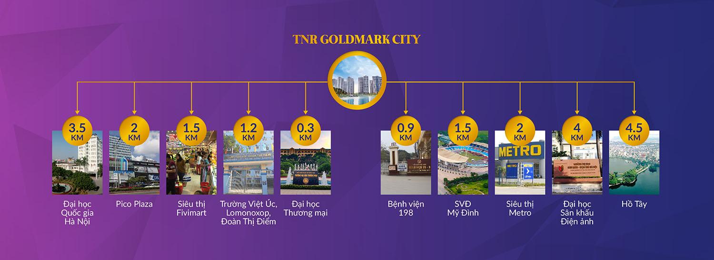 Liên kết vùng quanh dự án Goldmark City
