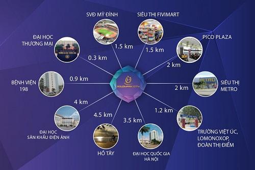 Liên kết vùng quanh chung cư Gold Mark City